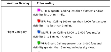 Color coding chart for IFR LIFR VFR MVFR