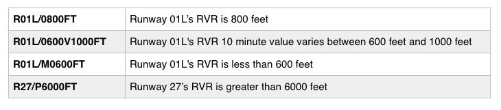 RVR explained