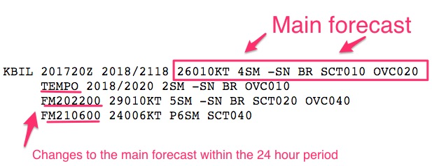 TAF_main forecast