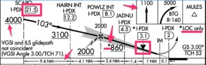Example of FAA approach plate side view