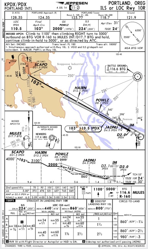 Jeppesen approach plate for the ILS 10R into KPDX