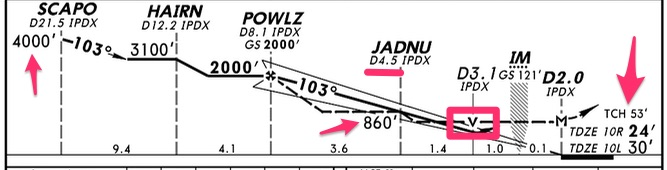 Example of Jeppesen plate side view
