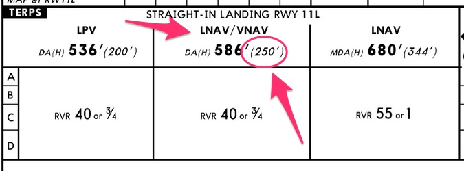 LNAV/VNAV precision approach minimums
