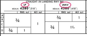 LP approach minimums