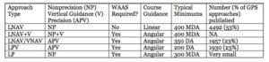 RNAV minimums comparison chart