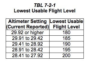 Lowest usable flight level chart