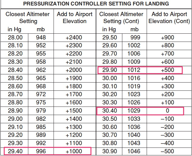 Pressurization controller landing settings