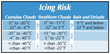 Aircraft Icing risk chart from AOPA