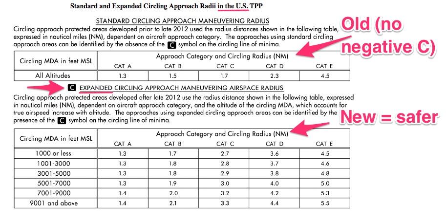 Circling Approach and Circling Radius