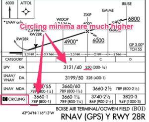 Circling minima vs LPV minima