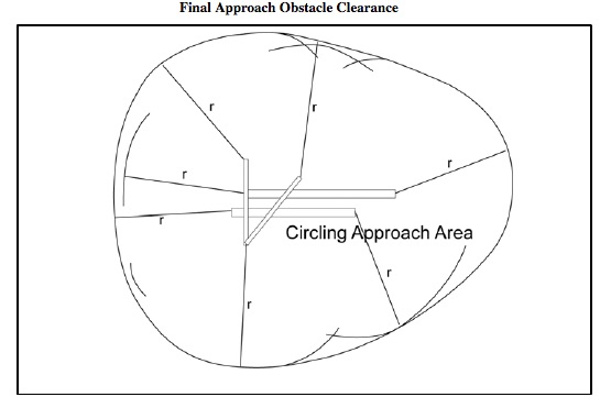 Protected airspace for a circle-to-land approach