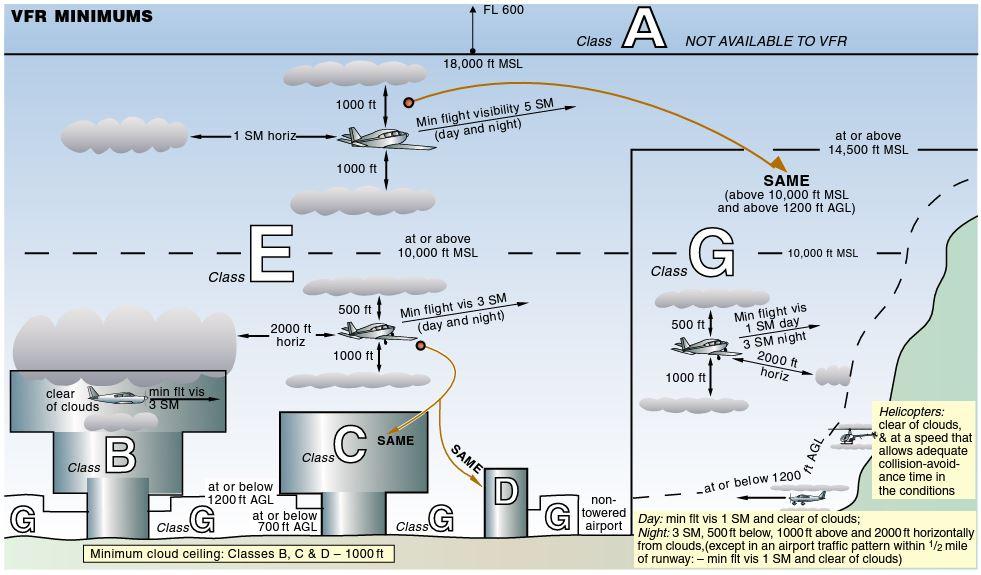 VFR Cloud Clearances