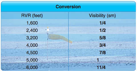How to convert RVR to visibility