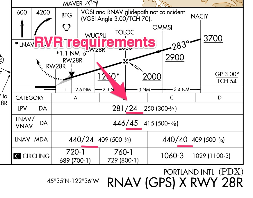 RVR requirements for landing on FAA charts