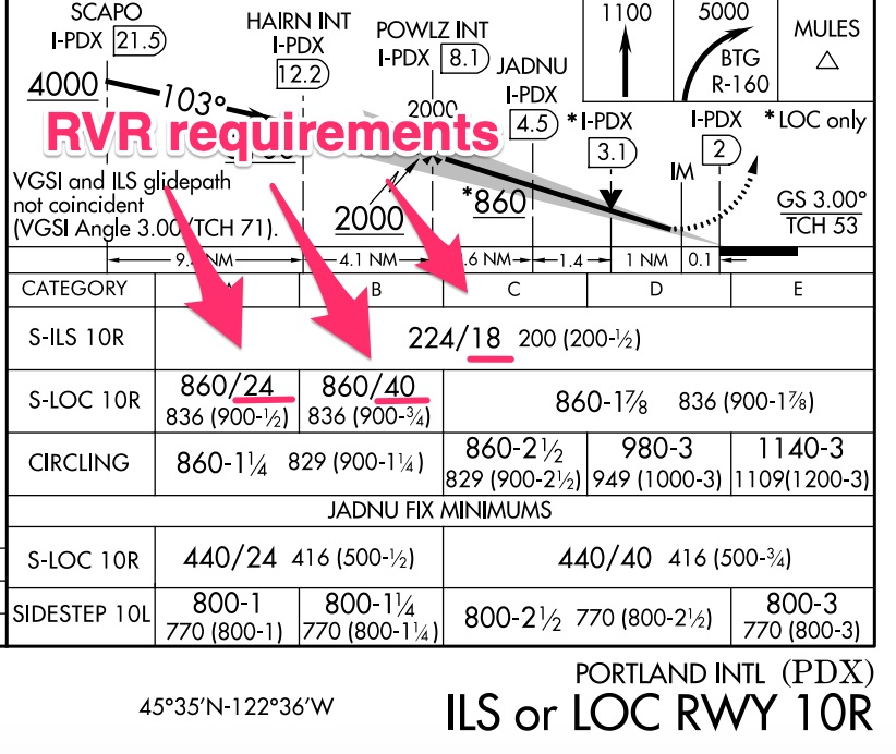 How do you find RVR requirements for an approach
